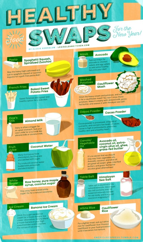 FOOD HEALTHY SWAPS